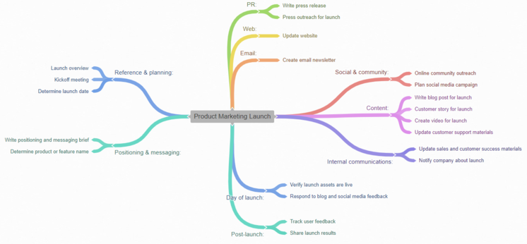Mind_map_export_product_marketing_launch_template