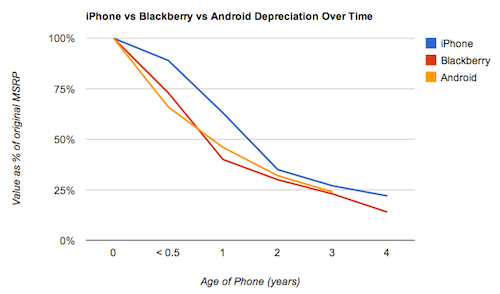 Your Phone Loses Value Pretty Fast (Unless It's an iPhone)
