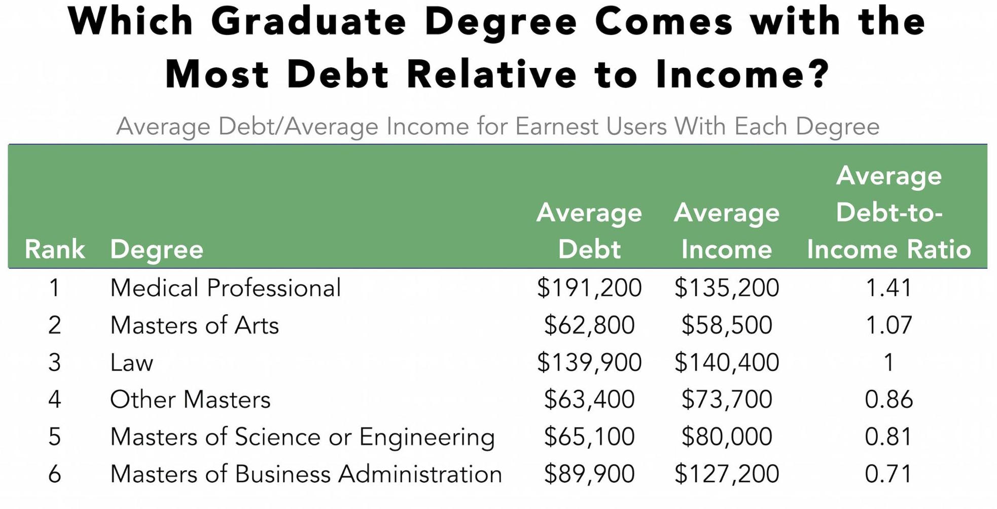 which graduate degree gets you out of debt the fastest zero hedge values over 1 mean the degree cost more than what the typical graduate makes in a year