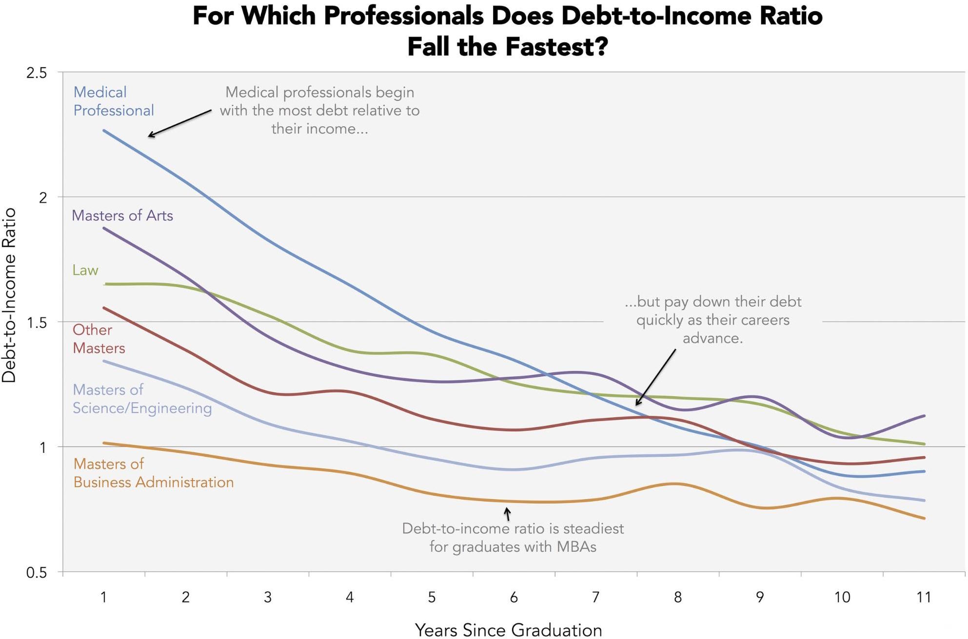which graduate degree gets you out of debt the fastest zero hedge we wanted to see how debt to income ratio changes as graduates establish themselves in their careers so we broke our sample down by years post graduation