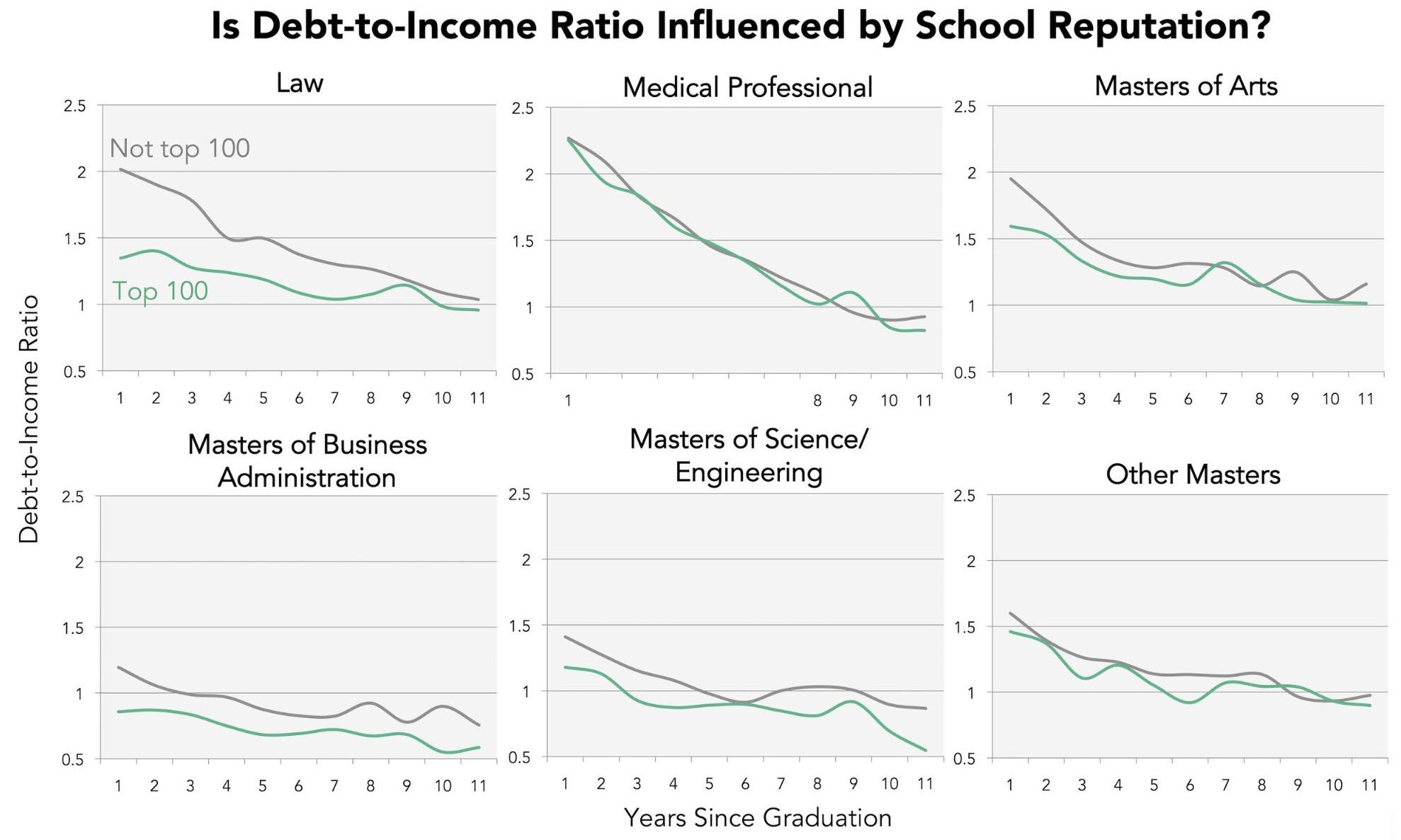 On Whether A Graduate's Degree Program Landed In The Top 100 For Their  Field, Then Charted Debttoincome Trajectory Over 11 Years Postgraduation