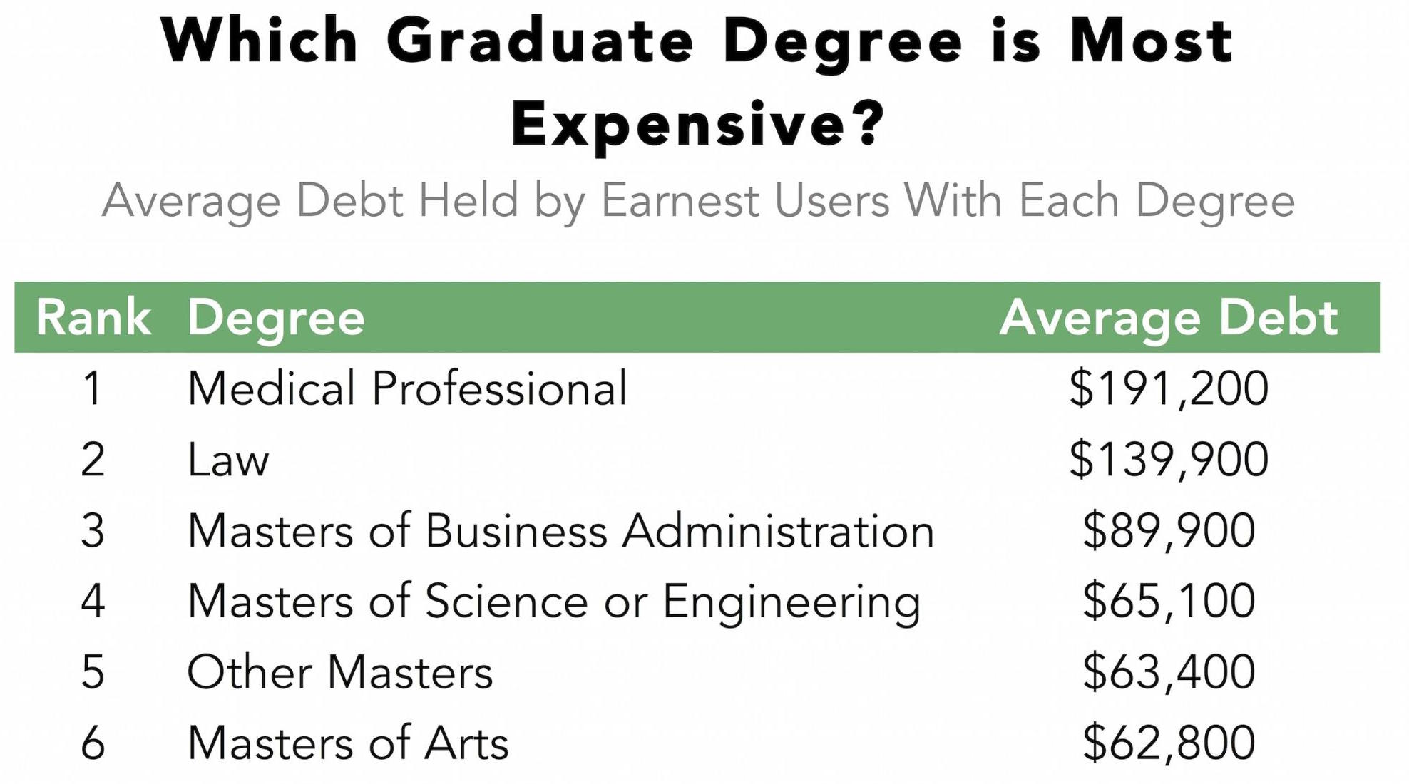 which graduate degree gets you out of debt the fastest zero hedge average student loan debt which comprises debt accumulated in college and graduate school is reported for each degree type below