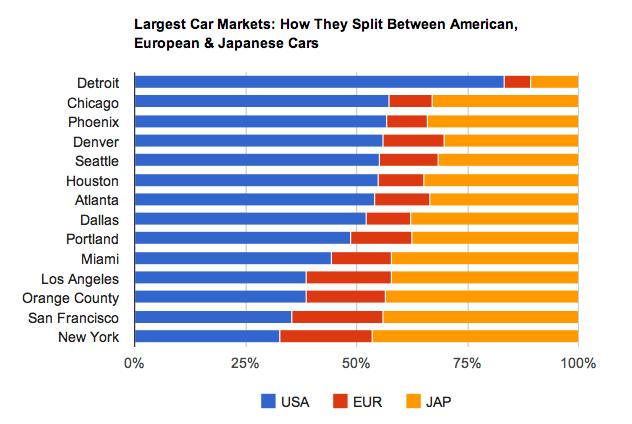 The Atlantic The Car Snob Index Better Largest America