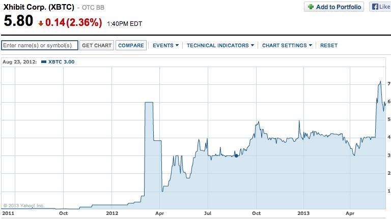 Google stock trading history philippine stock exchange