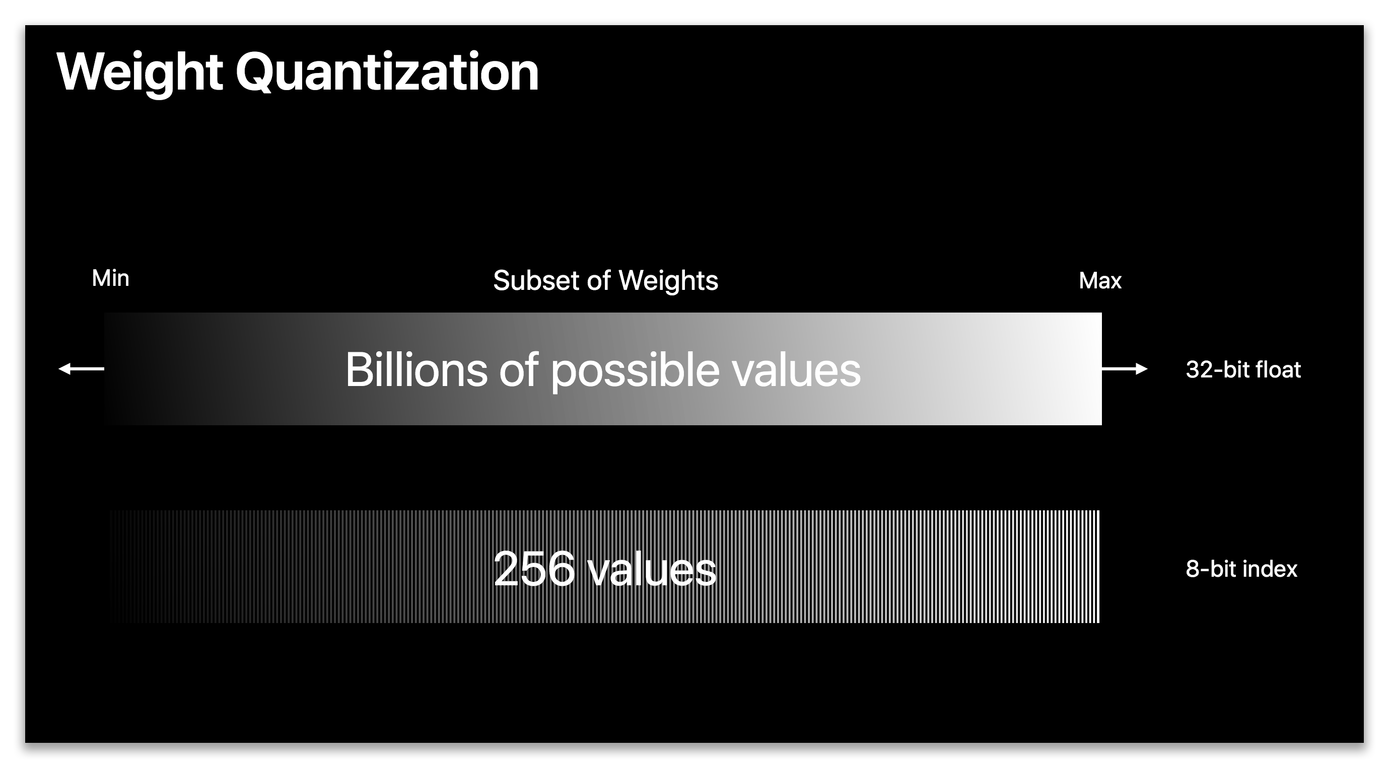 Reducing the size of a Core ML model: a deep dive into quantization