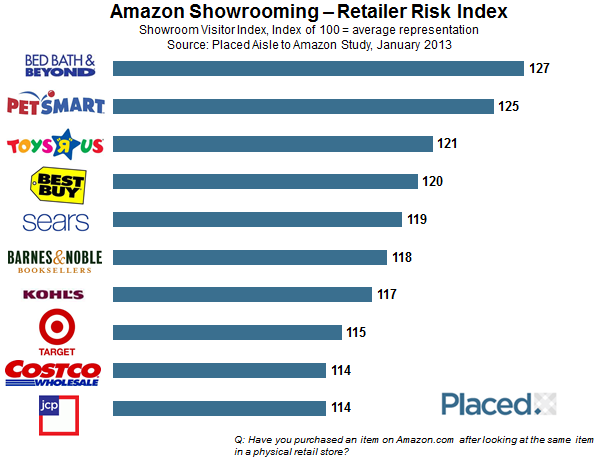 Showrooming-retailer-risk