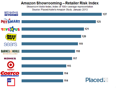 Amazon risk index