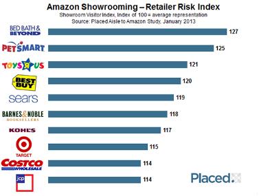 Amazon risk index