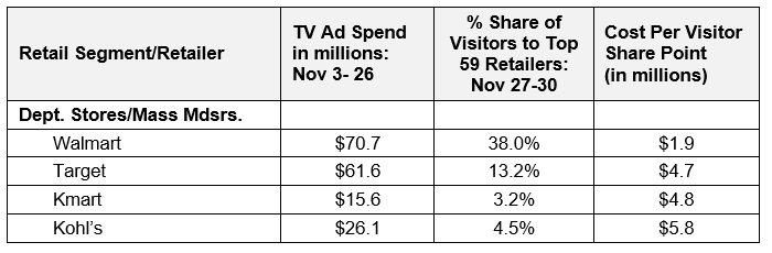 TV's Impact on Holiday Foot Traffic