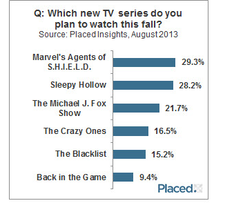 Ratings fall tv 2013.