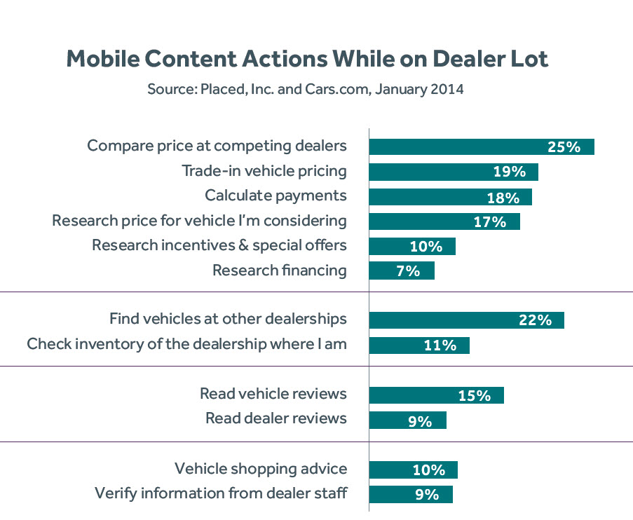 Smartphone shopping impacting auto dealers.