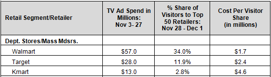 TV Ad Spend Visitors