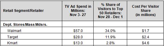 TV Ad Spend Visitors
