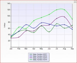 Number of Kelowna Condos sold per month January - September 2011 -2014