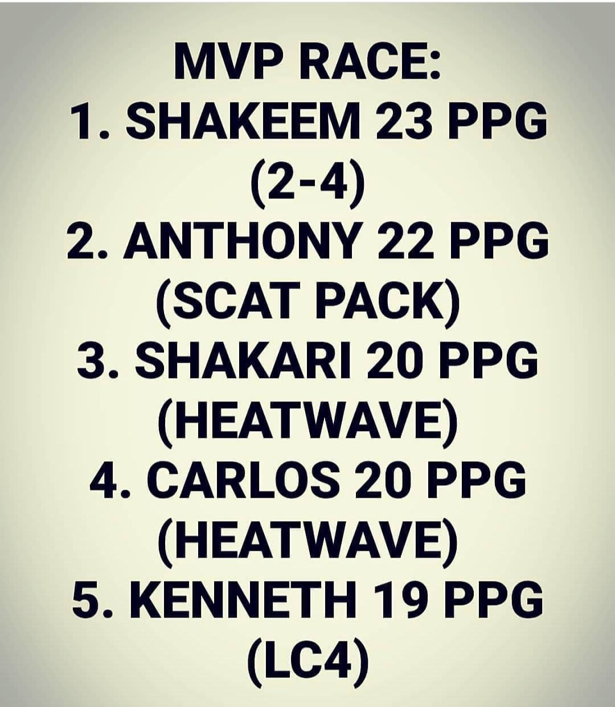 MVP RACE AS OF 3/7/21