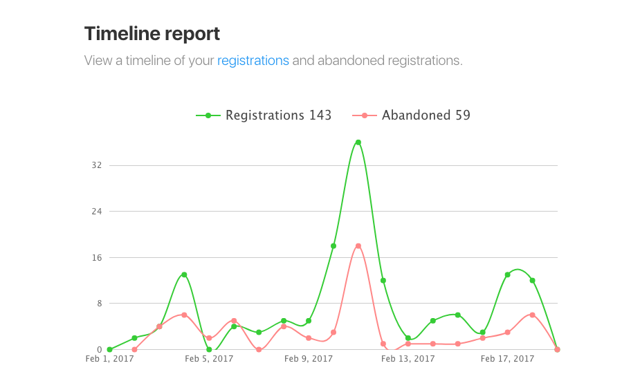Registration Reports