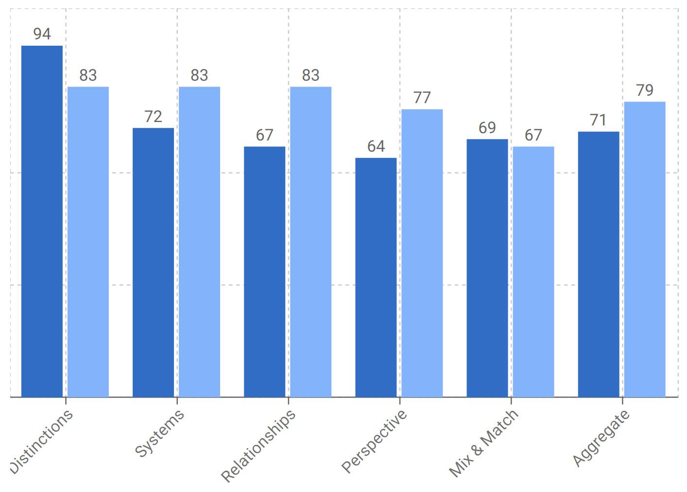 STMI Graph