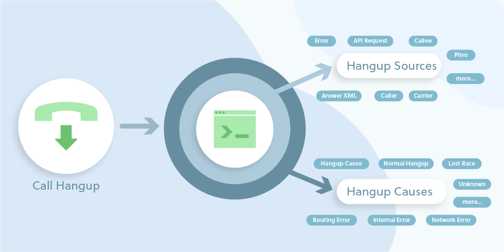 Debugging Made Simple - Call Hangup Causes & Sources added on Plivo Platform