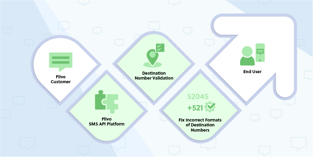 Introducing Enhanced Destination Number Validation for SMS