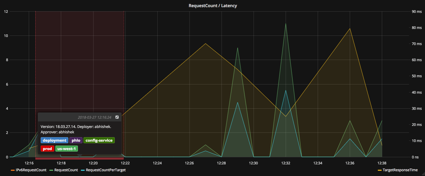 Grafana Annotation