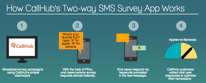 How CallHub's Two-way SMS Survey App Works