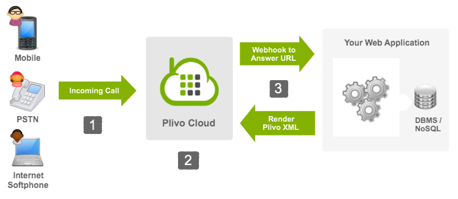 Plivo XML Overview