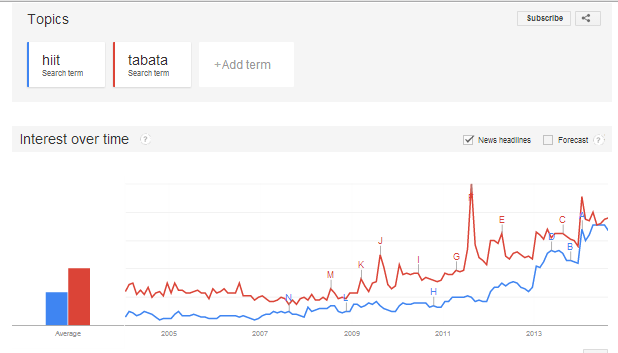 hiit-trend