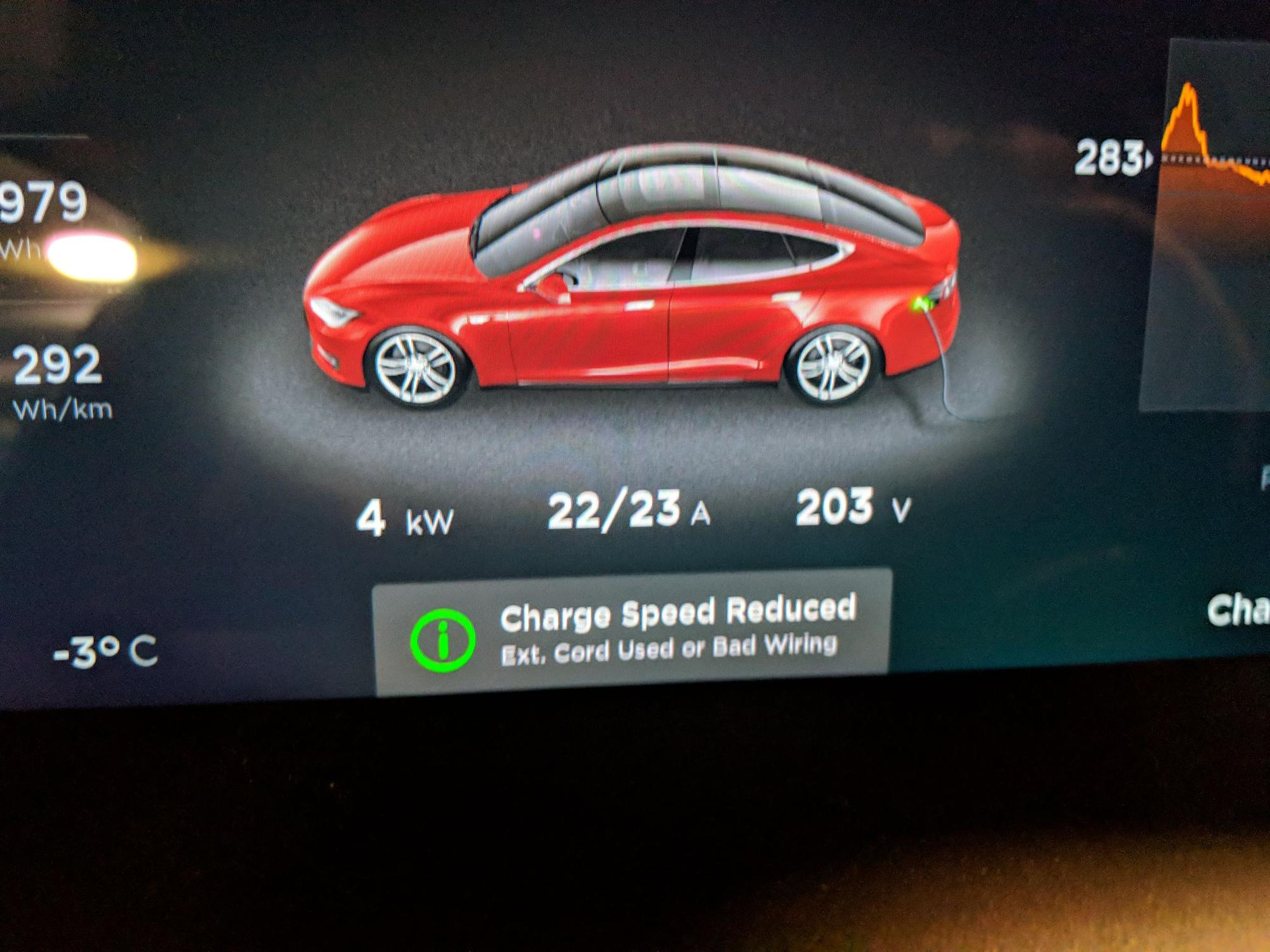Fallsview Casino Resort Electric Car Charging 115 Check Ins 18 Wiring Garage For Tesla Add Circle Outline Photo