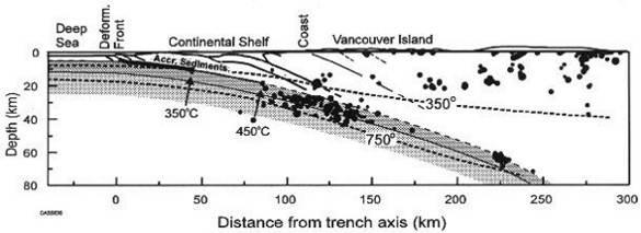 Figure credit: Pacific Geoscience Centre, Canada