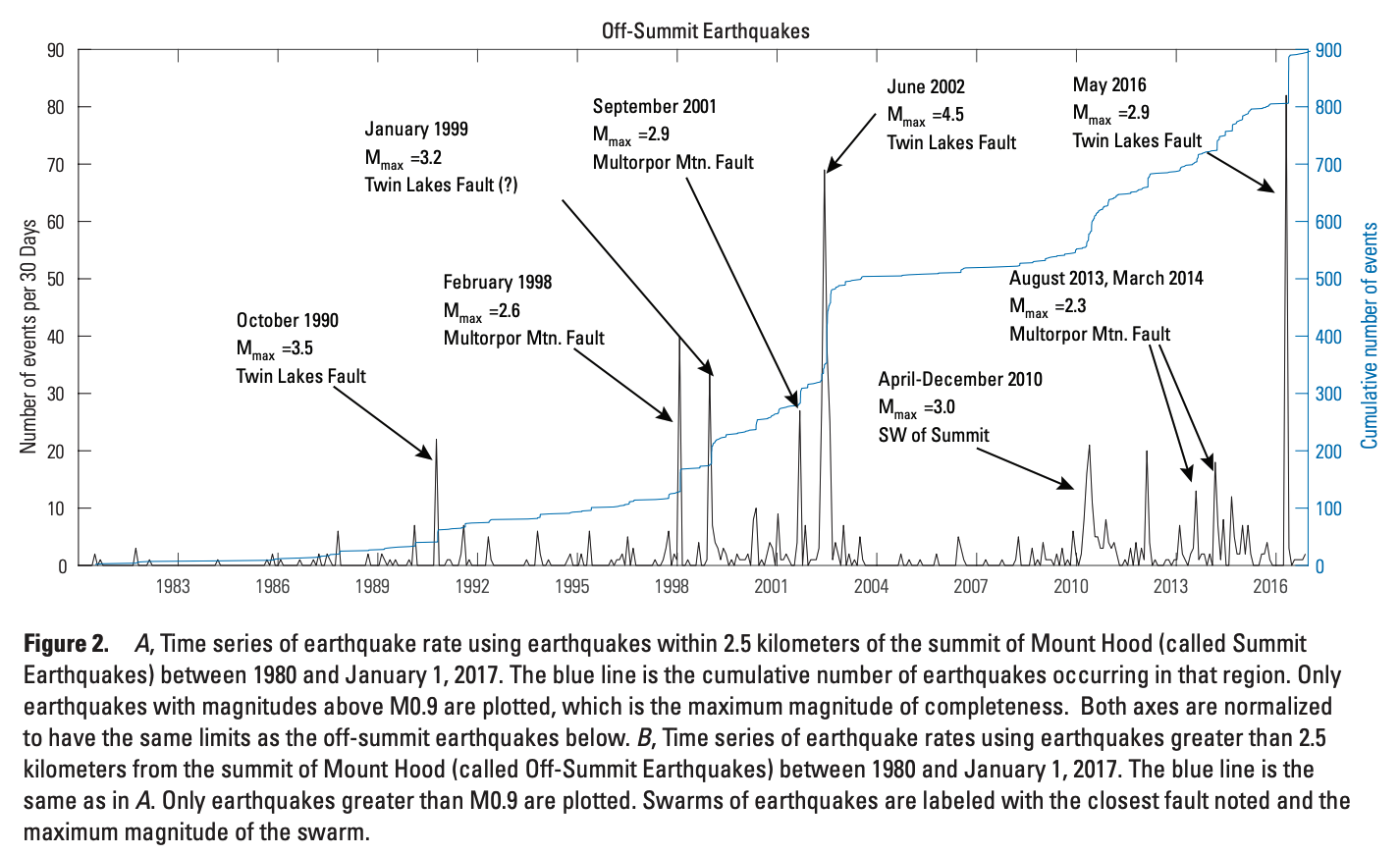 Annotated, off-summit Mt Hood seismicity through 2017
