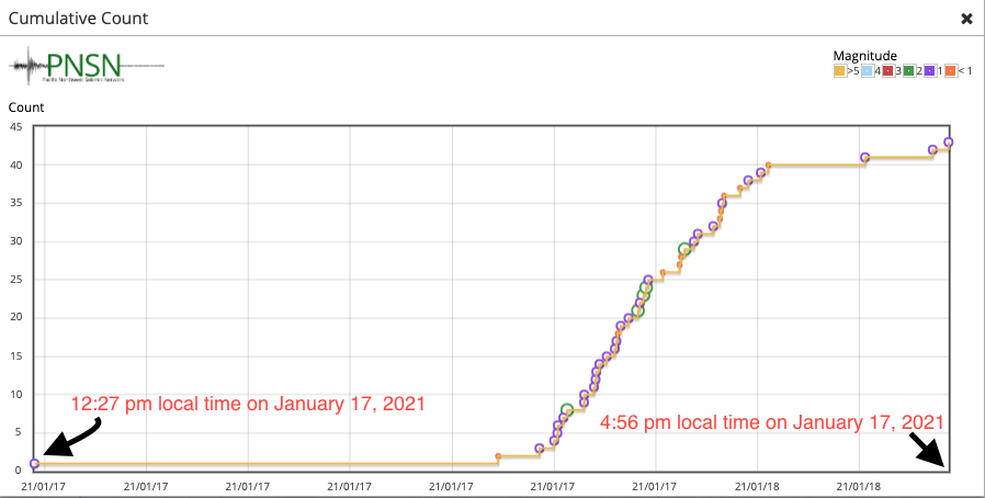 Cumulative number of earthquakes near Mt Hood January 17, 2021