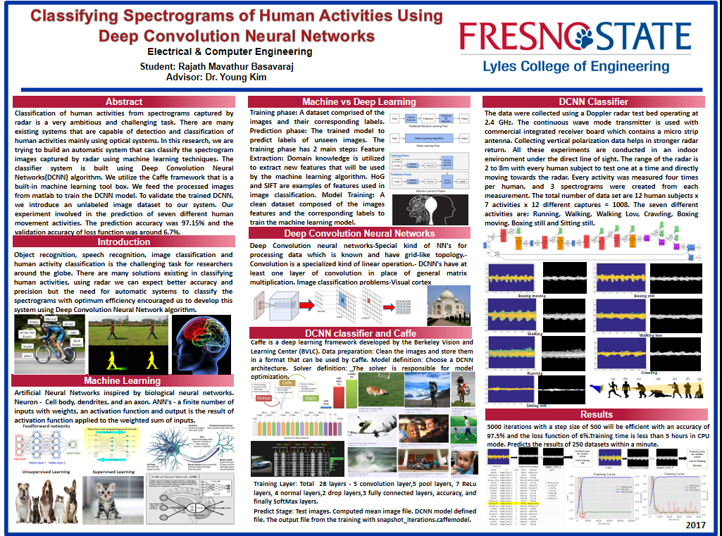 Classifying spectrograms of human activities using Deep convolution