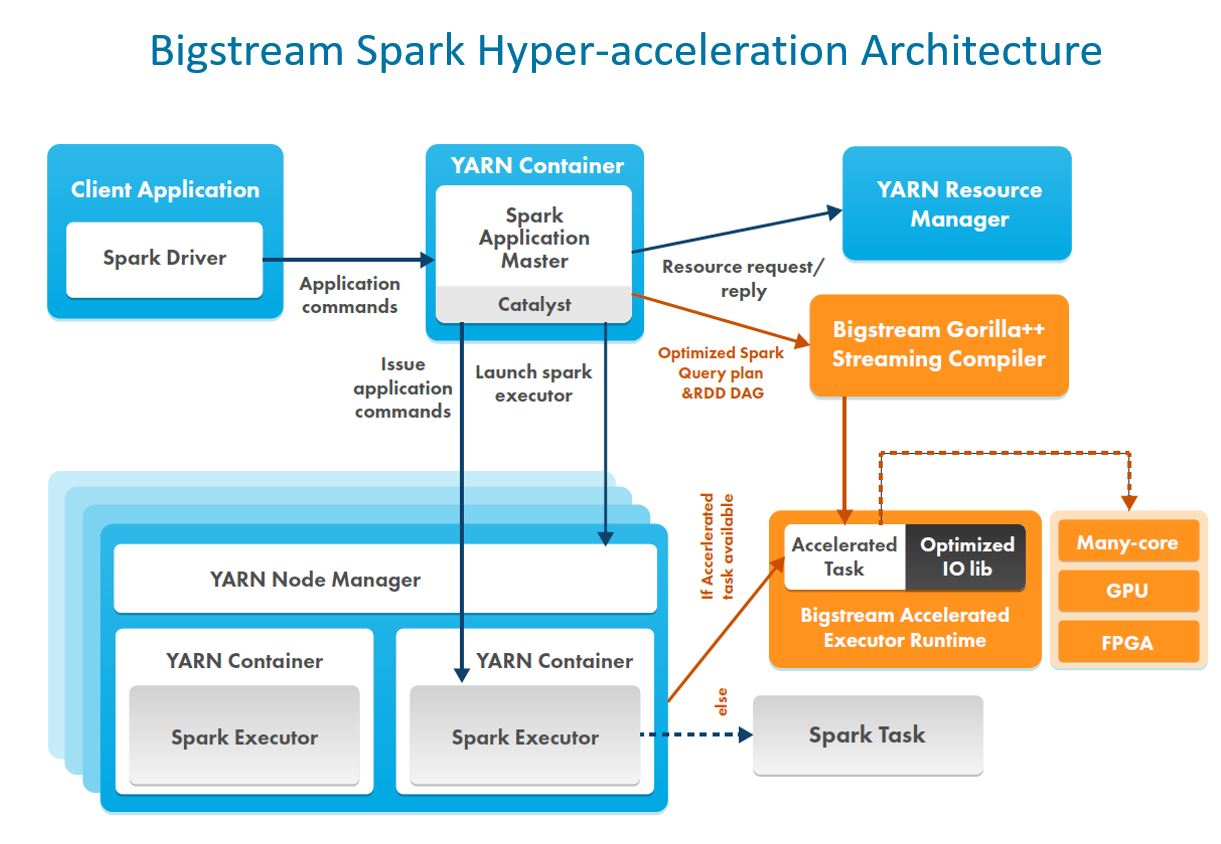 AWS Marketplace: Bigstream Hyper-Acceleration Layer