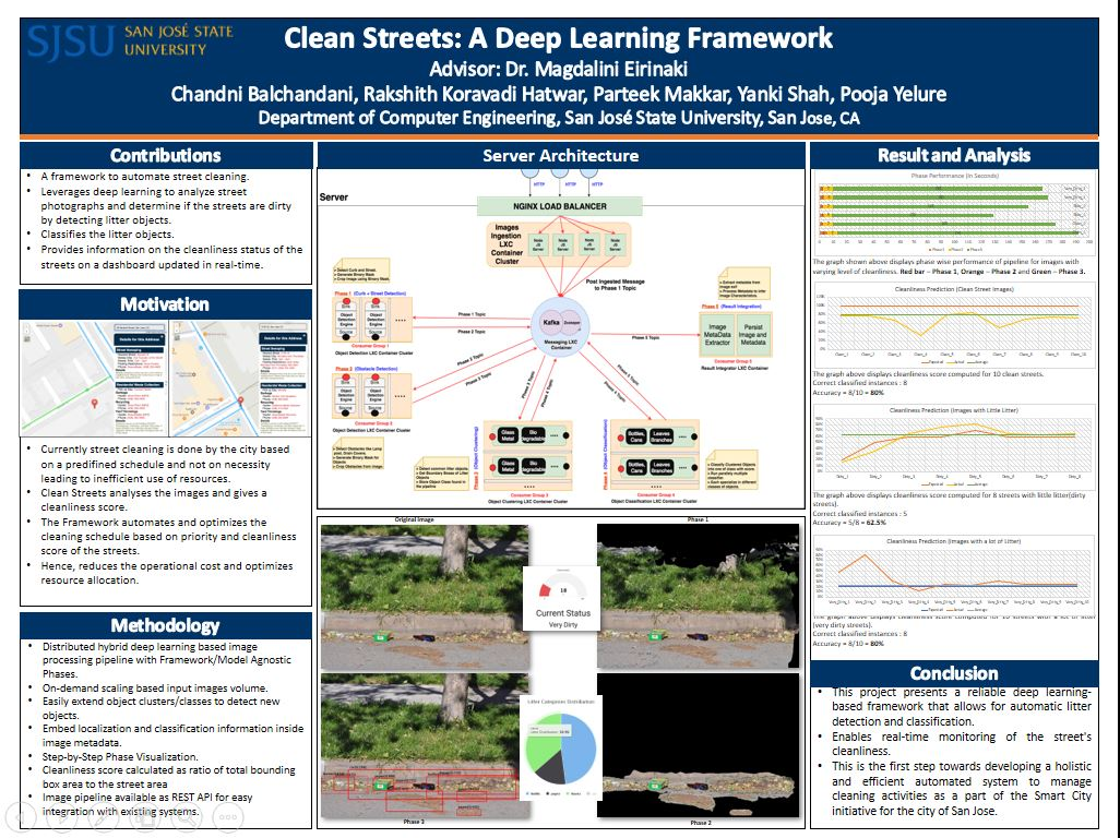 Clean Streets (Tensor Flow, Deep Learning, Object Detection