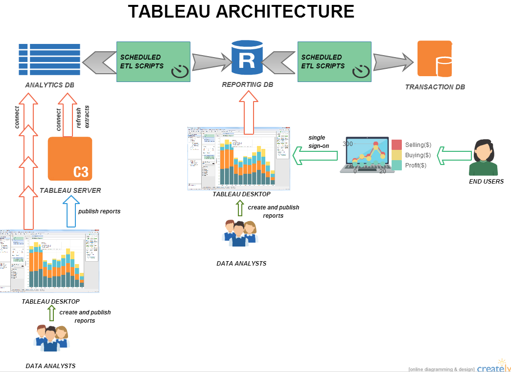 High level architecture of Tableau driven analytics dashboards