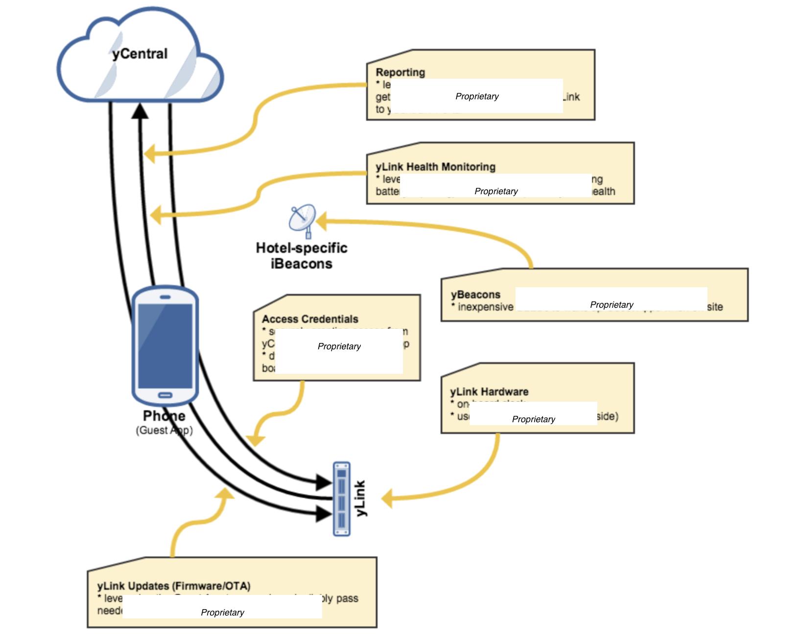 Single Path IoT Architecture (yikes) | AngelList