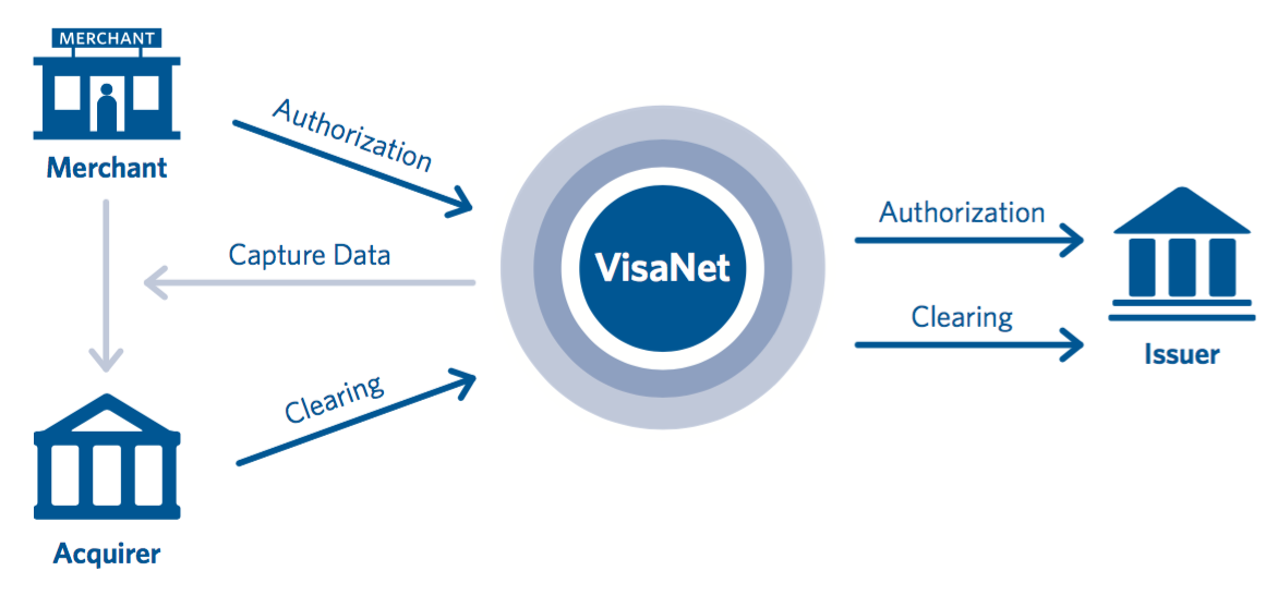 visa extended access server endpoint guide