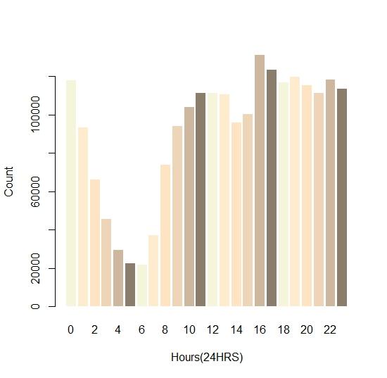 Crime Data Analysis on Philadelphia and New York using R