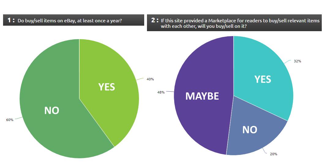 blog marketplace diversity maximum selling opportunities