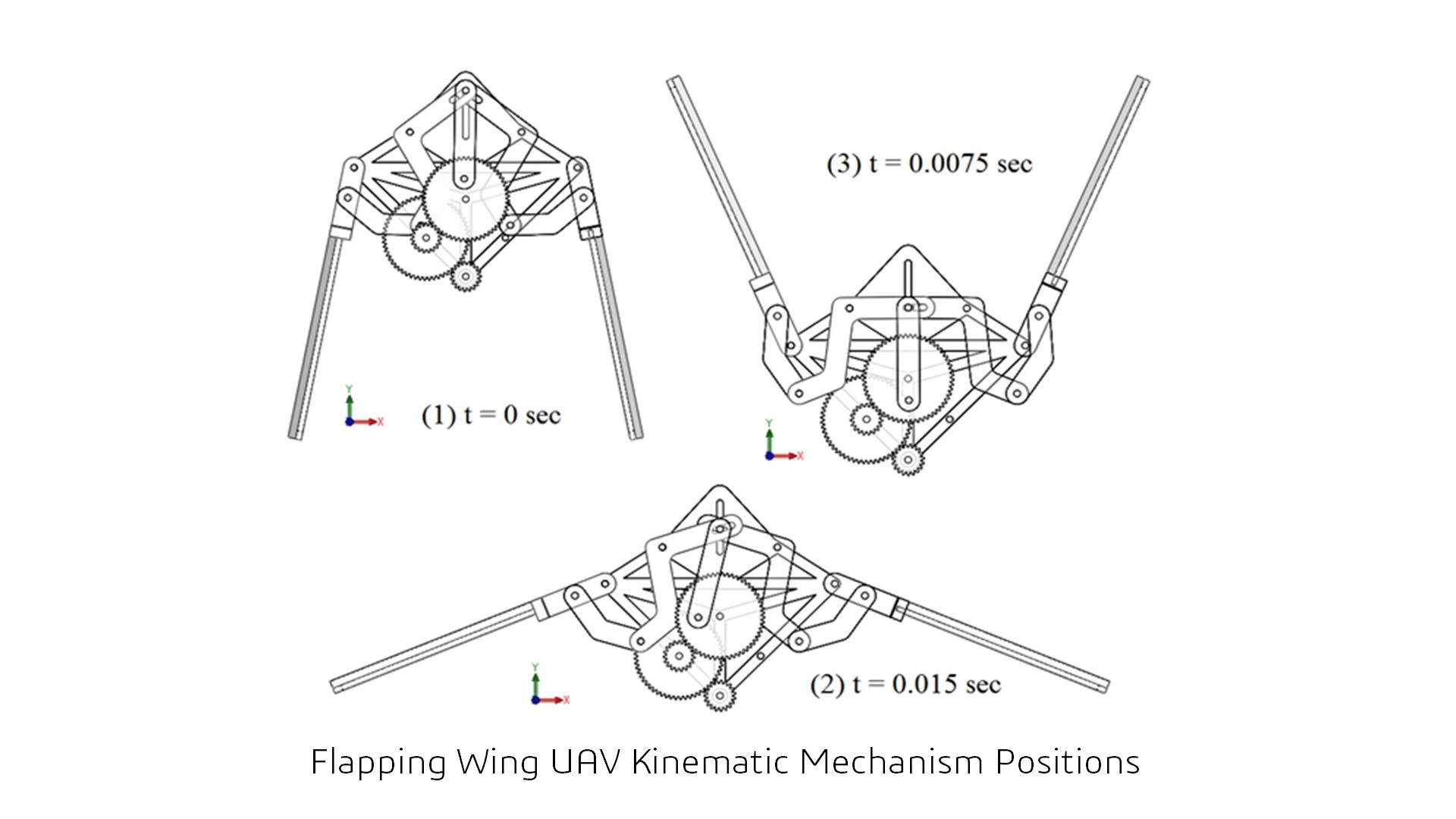 329733 Design Optimization And Fabrication Of The Drive Mechanism Of A Flapping Wing Uav on 4 Cylinder Aircraft Engine
