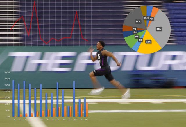 100m, 200m, 400m Performance Predictive Analytics