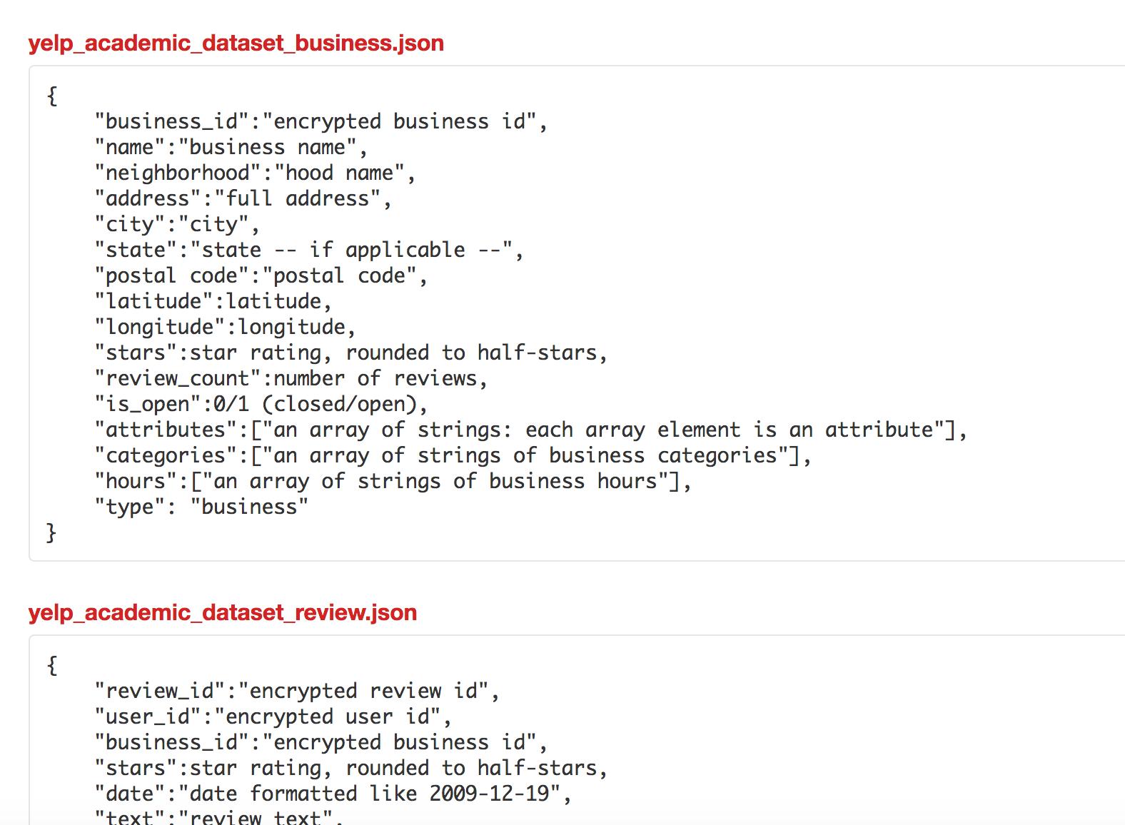 Yelp Data Analysis Using Hadoop And Spark Angellist