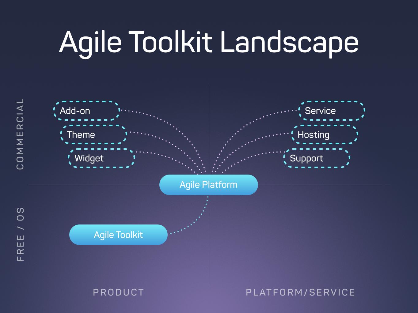 Agile Toolkit - UI + Persistence + API frameworks