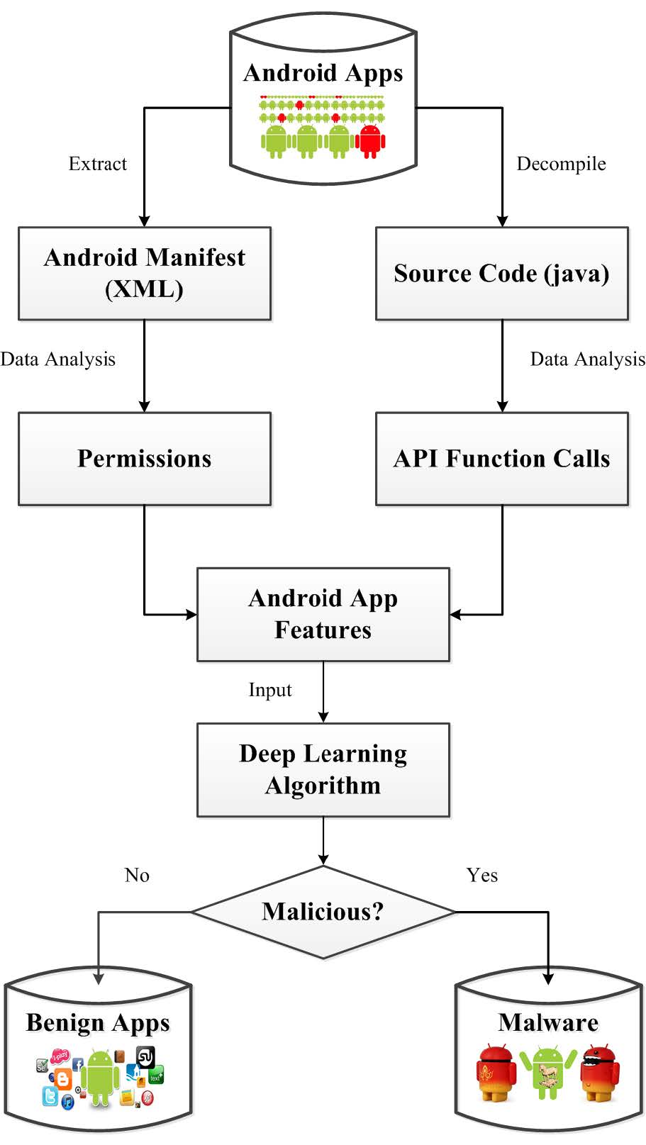 DroidDeepLearner: Identifying Android Malware Using Deep Learning