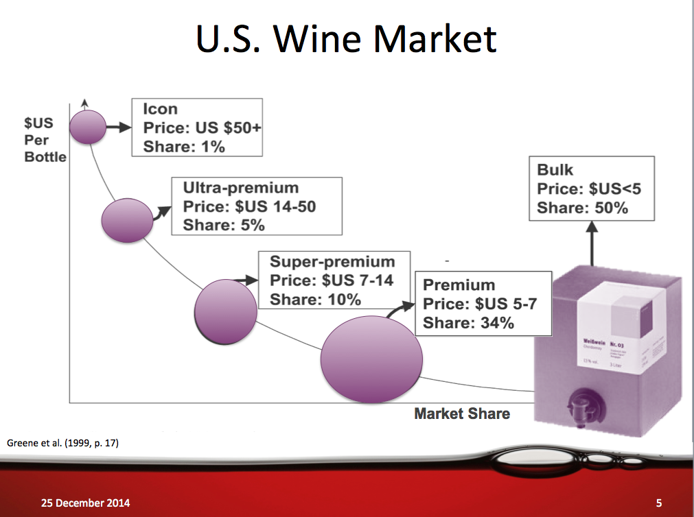 us wine industry swot analysis An array of graphics and swot analysis of major industry segments detailed analyses of industry trends a well-defined technological growth map with an impact-analysis.
