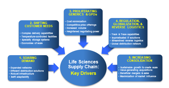 Life Sciences Logistics: What's Driving the Deals?