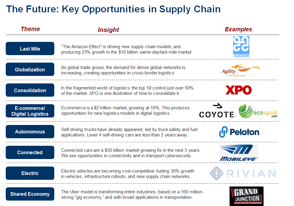 SUPPLY CHAINS: Why you should care about logistics