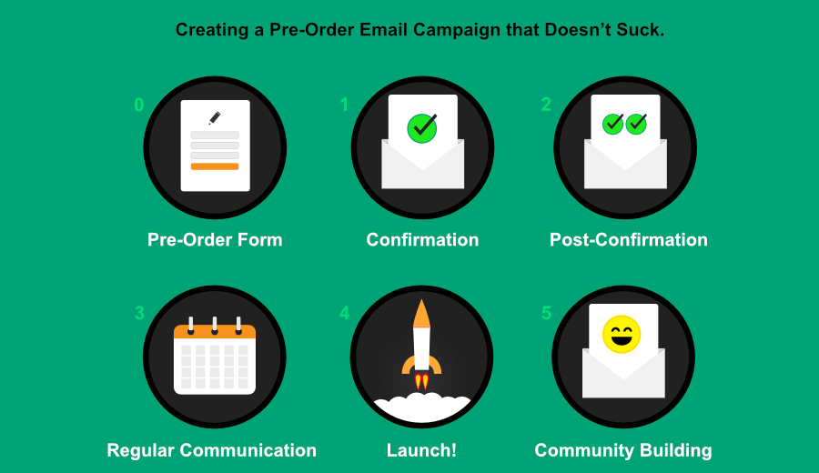 Creating a Pre-Order Campaign that Doesn't - AngelList on pre order food, pre order symbol, pre order process, contact form, pre order unity, pre order design, pre order button, pre order menu, pre order code, clothing form,
