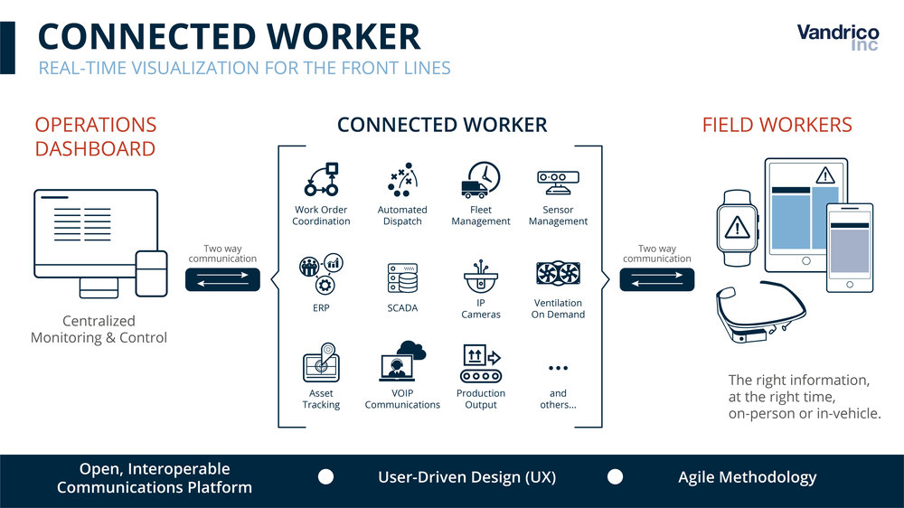Connected Worker