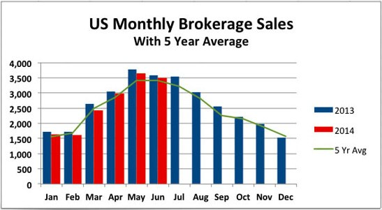 Did Other Brokerages Catch Up to POP Yachts in June?